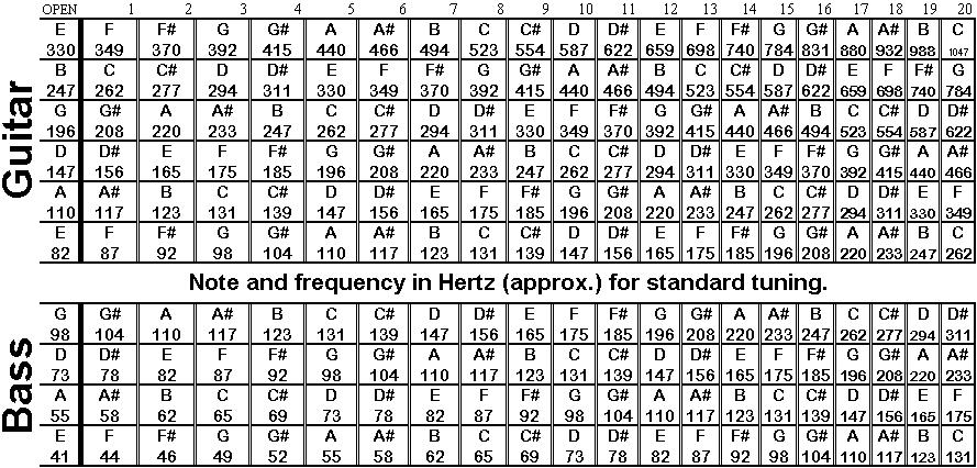 guitar frequency chart